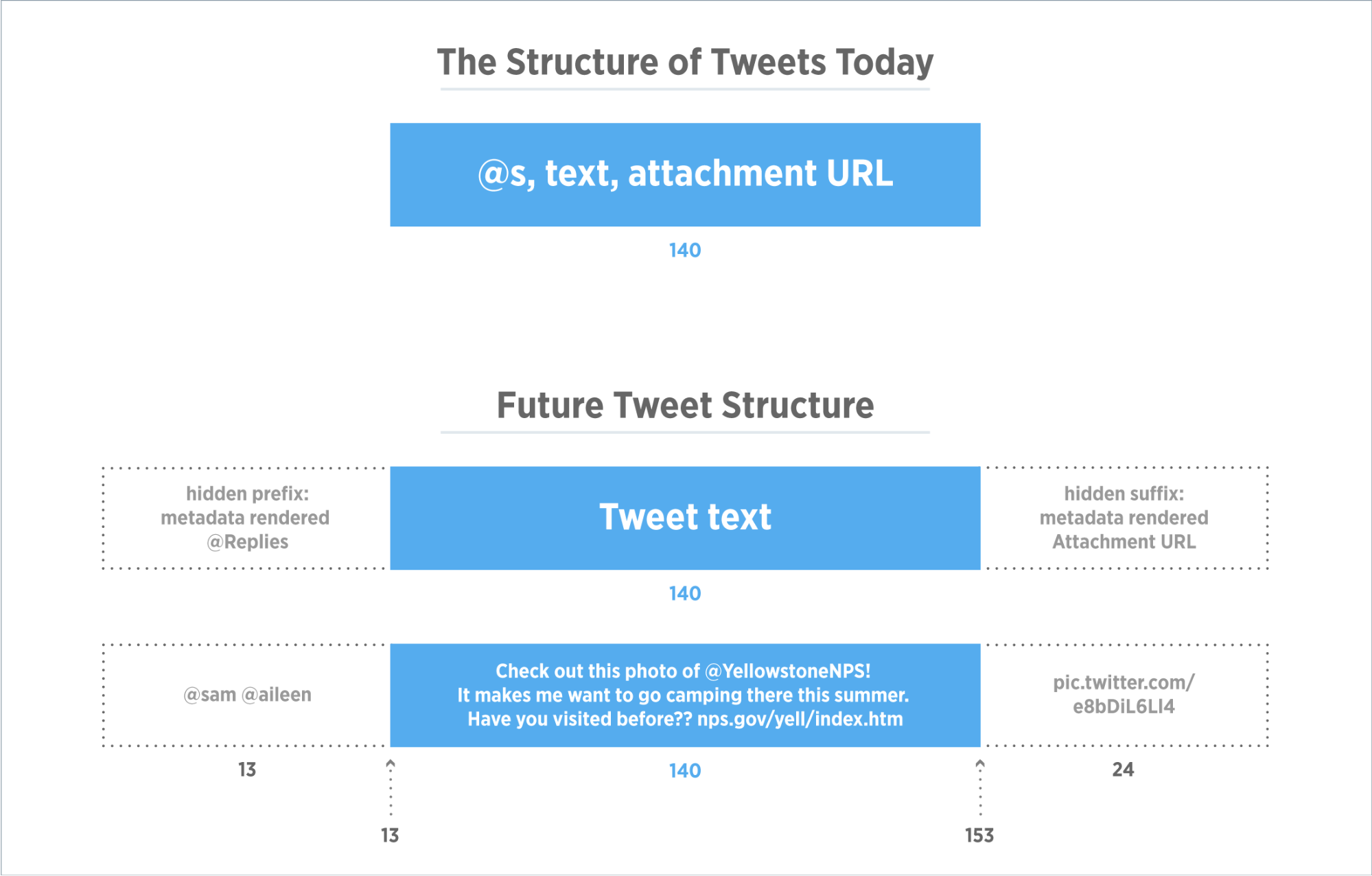 Structure of tweet today:tommorow